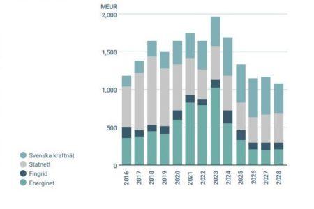 Kraftinvesteringer i Norden