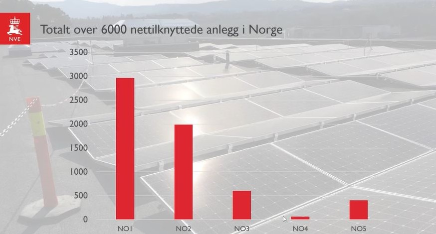 Nettilknyttede anlegg i Norge
